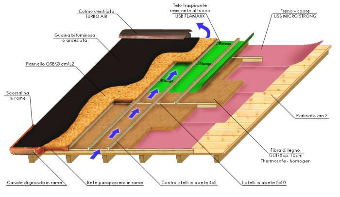 Isolamento per tetti in legno for Montaggio tetto in legno ventilato
